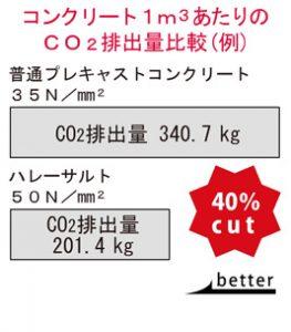 CO2排出量比較(例)